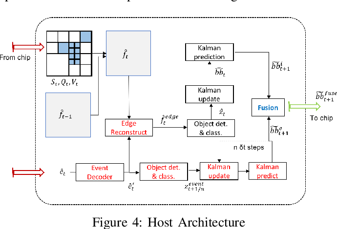 Figure 4 for A Joint Intensity-Neuromorphic Event Imaging System for Resource Constrained Devices