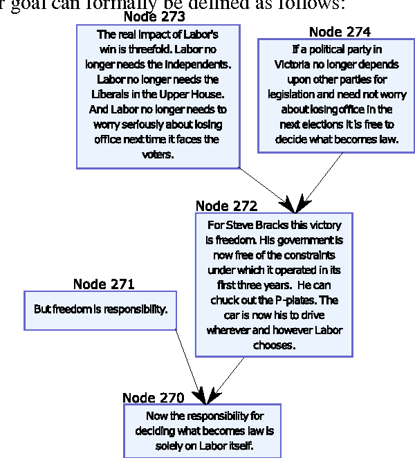 Figure 1 for A Two-Phase Approach Towards Identifying Argument Structure in Natural Language