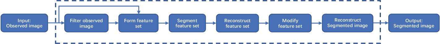 Figure 1 for Kullback-Leibler Divergence-Based Fuzzy $C$-Means Clustering Incorporating Morphological Reconstruction and Wavelet Frames for Image Segmentation