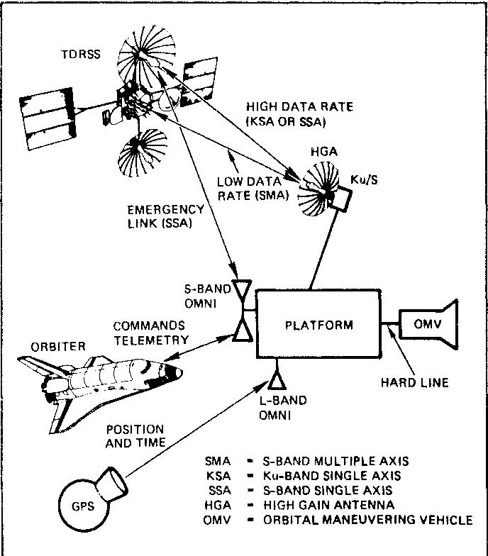 Orbiting Platform Communication And Data Management Systems