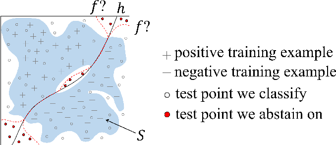 Figure 1 for Towards optimally abstaining from prediction