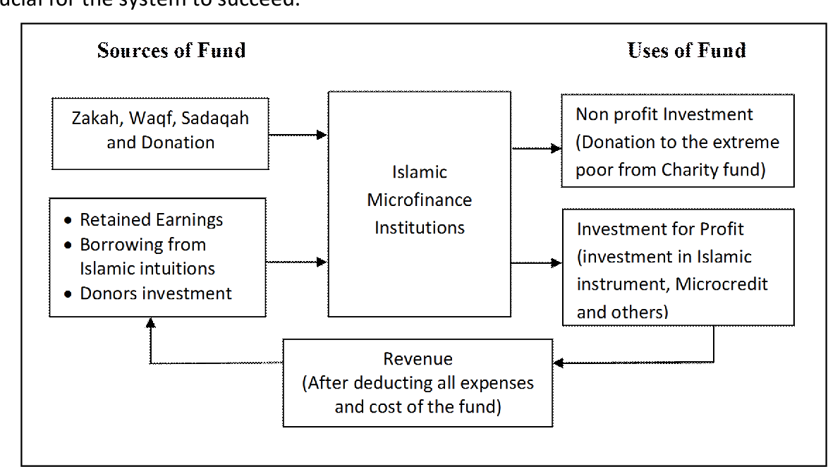 PDF] An Integrated Approach to Islamic Microfinance for