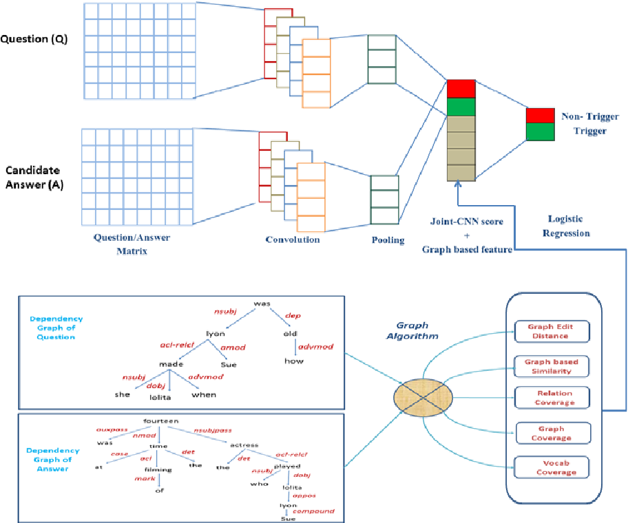 Figure 1 for Combining Graph-based Dependency Features with Convolutional Neural Network for Answer Triggering