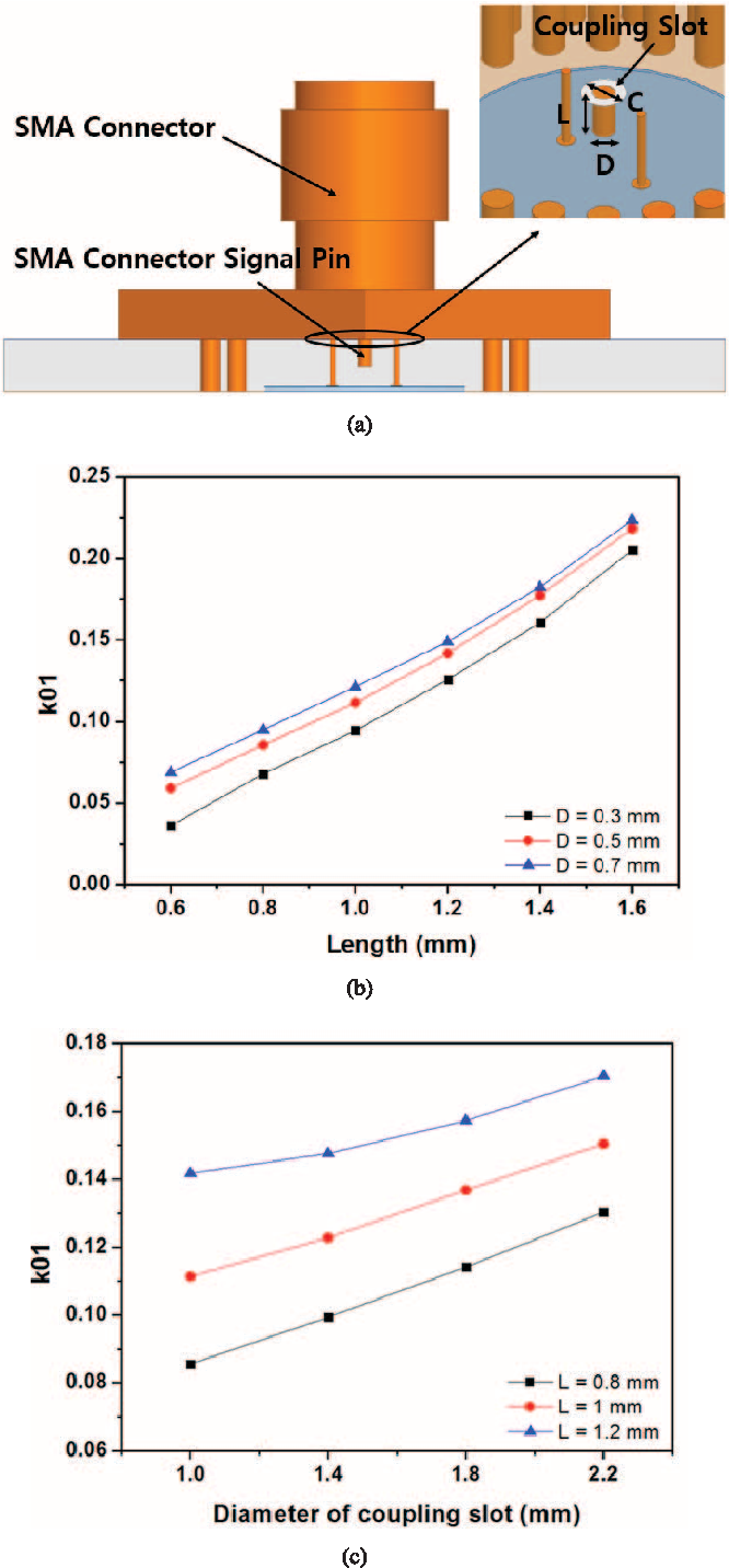 Figure 5 From K Band Frequency Tunable Substrate Integrated Pass Filter Circuit Fig A New External Coupling Structure B