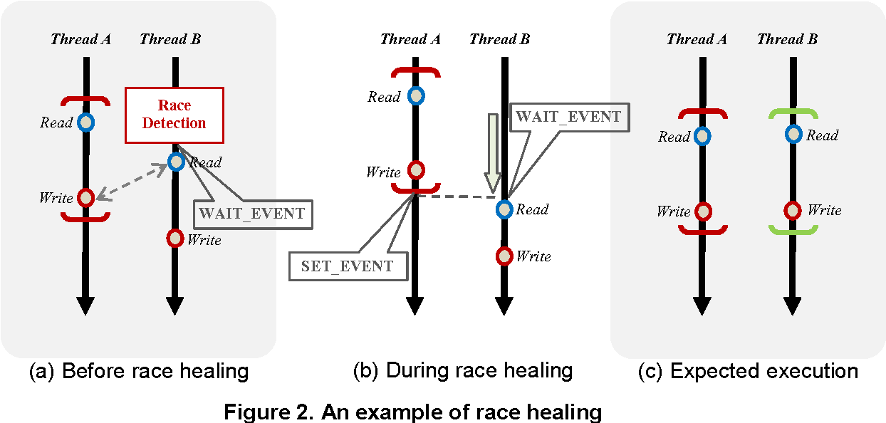 A Framework For Onthe Fly Race Healing In Arinc 653 Applications
