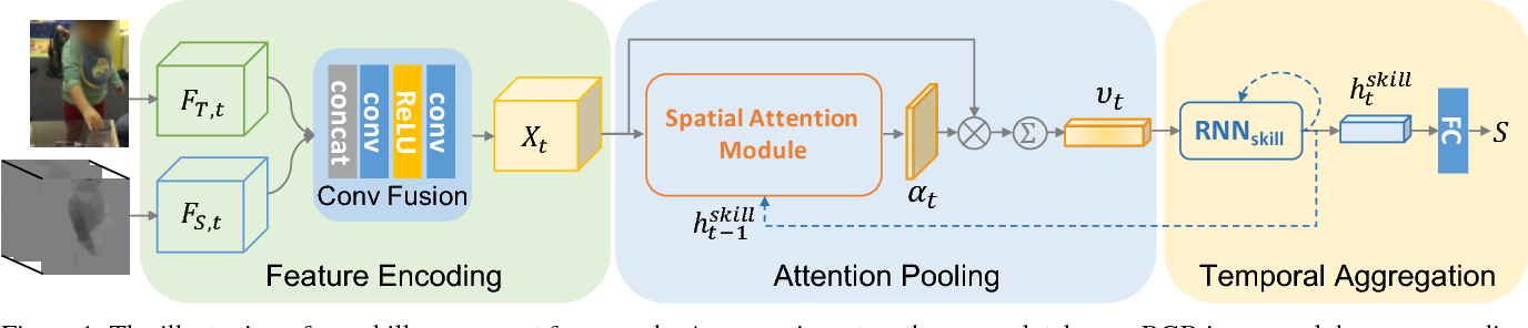 Figure 1 for Manipulation-skill Assessment from Videos with Spatial Attention Network