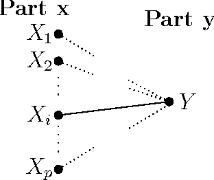 Figure 3 for Two-stage Sampling, Prediction and Adaptive Regression via Correlation Screening (SPARCS)