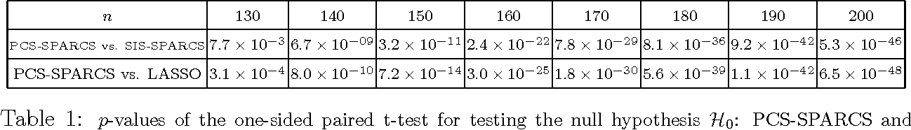Figure 2 for Two-stage Sampling, Prediction and Adaptive Regression via Correlation Screening (SPARCS)