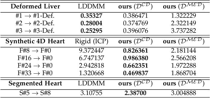 Figure 4 for ResNet-LDDMM: Advancing the LDDMM Framework Using Deep Residual Networks
