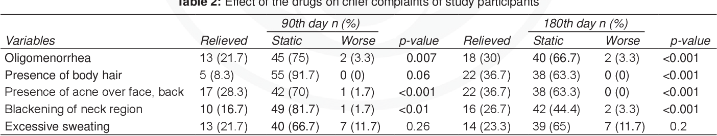 PDF] Clinical Efficacy of Ayurvedic Formulations