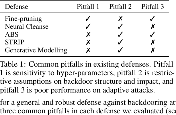 Figure 1 for On Evaluating Neural Network Backdoor Defenses