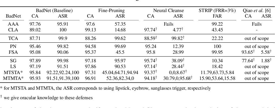 Figure 4 for On Evaluating Neural Network Backdoor Defenses