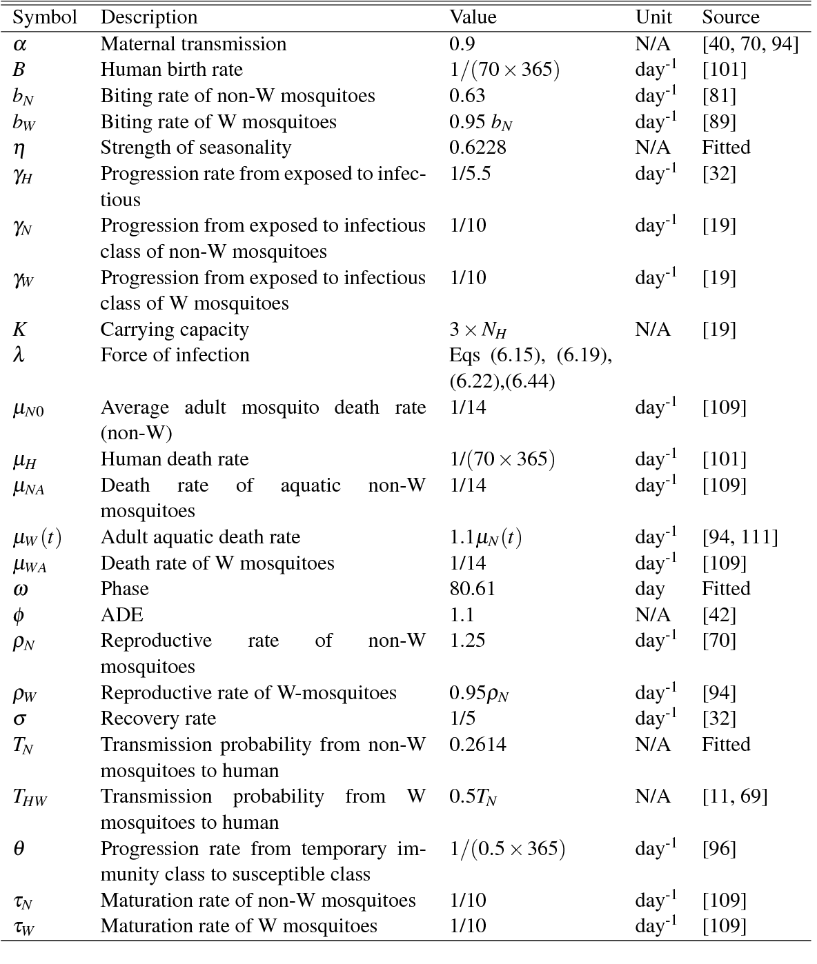 Table 6.1: Parameter descriptions, values and sources for both models. Further explanation of the parameter values is given in the text. Note that W is used to indicate Wolbachia-carrying mosquitoes in the parameter descriptions and N is for non-Wolbachia. NH = 1.5×105. The phase is shifted 60 days as we start from January.