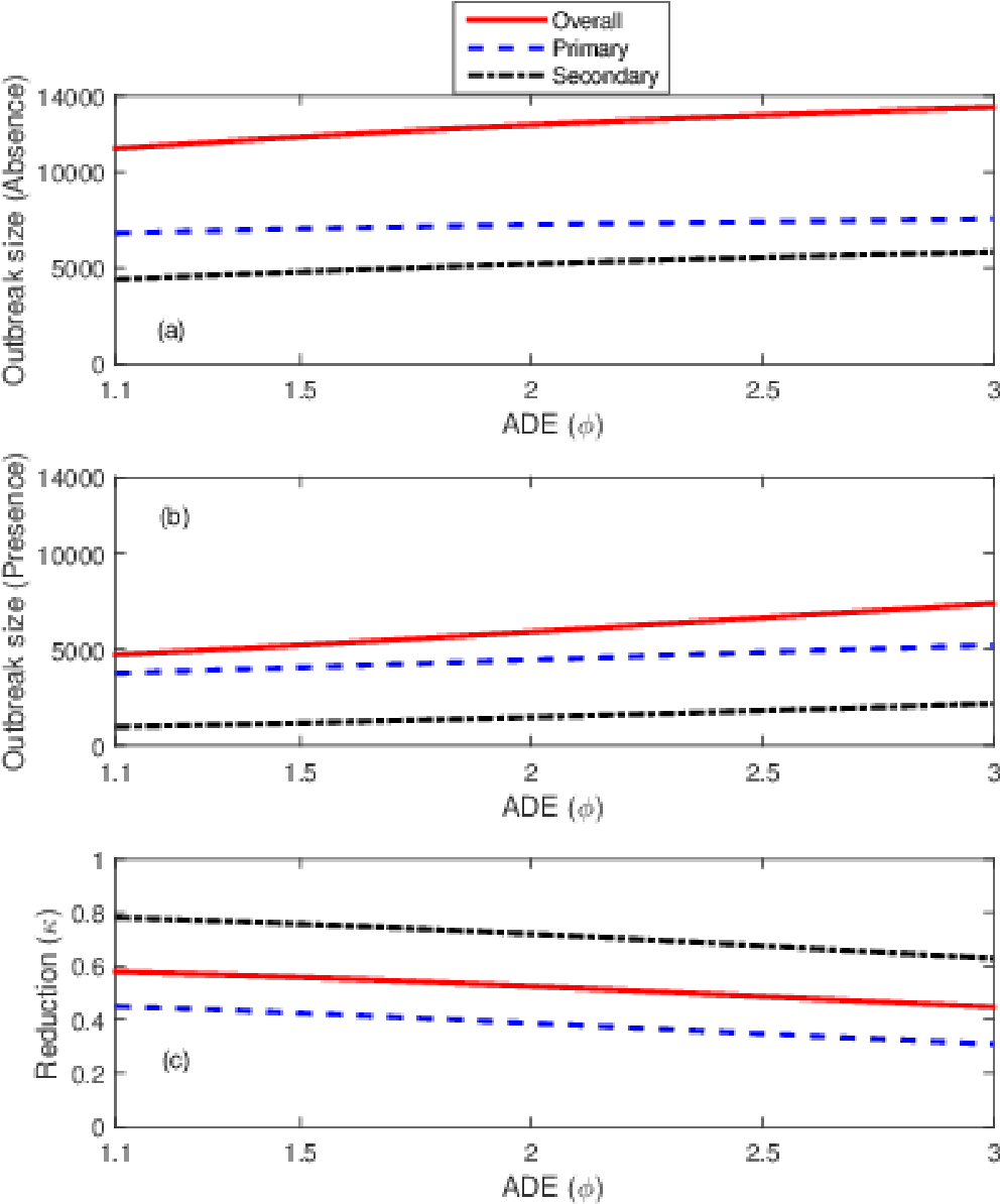 Figure 7.8: The effect of changes in the ADE rate for both dengue serotypes under the second scenario of dengue introduction. All plots show overall (solid red lines), primary (blue dashed line) and secondary (black dash-dot line) infections. Plots (a) and (b) show the outbreak size in the absence and presence of Wolbachia-carrying mosquitoes, respectively. Plot (c) shows the proportional reduction in dengue due to Wolbachia.