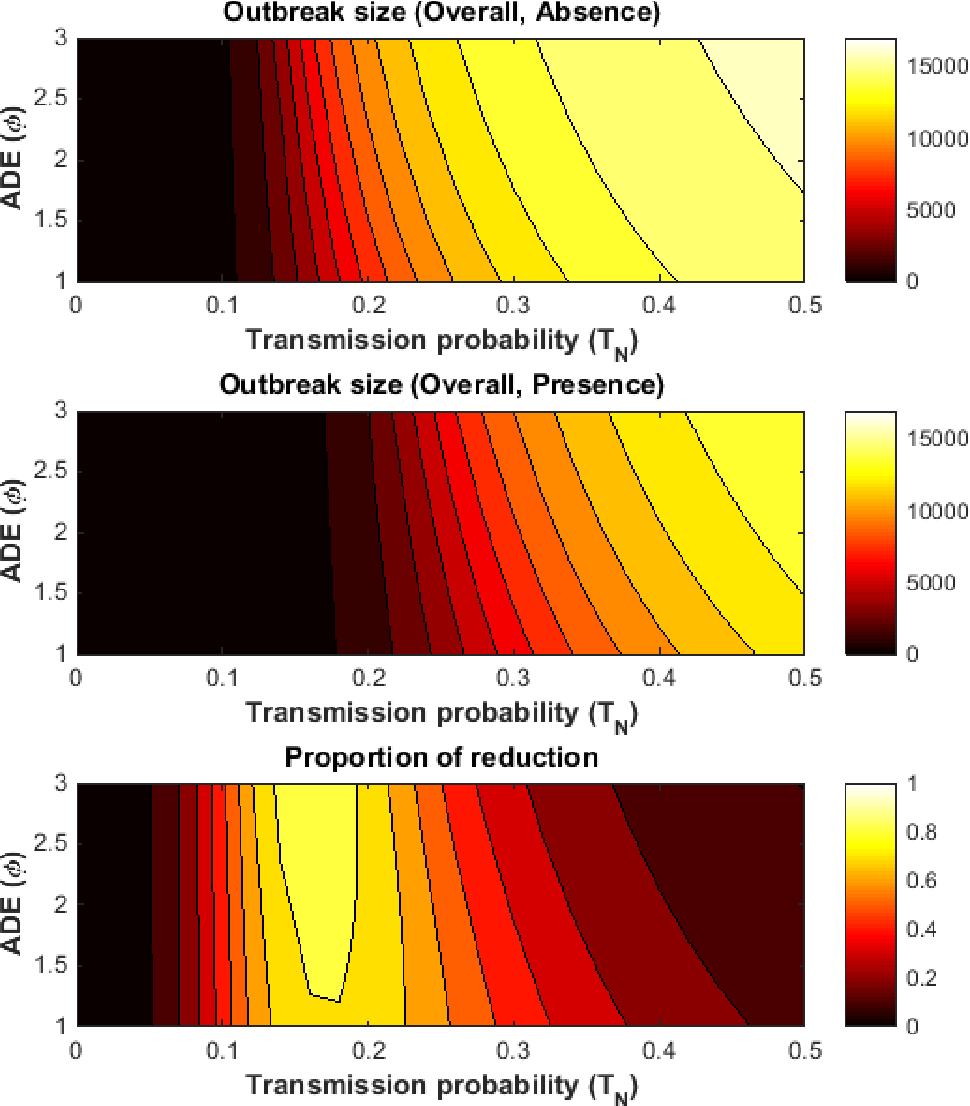 Figure 7.9: Contour plots showing simultaneous changes to the ADE (φ ) and the transmission probability (TN) under the second scenario of dengue introduction. The top and middle plots give overall outbreak size in the absence and presence of Wolbachia-carrying mosquitoes, and the bottom plot shows the overall reduction in dengue due to Wolbachia.