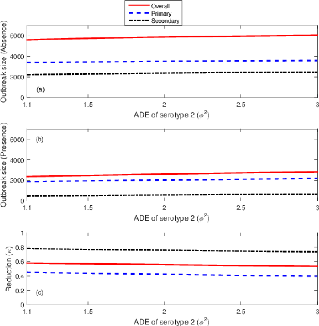 Figure 8.1: The effect of changes in the antibody dependent enhancement for serotype 2 (φ 2) on dengue cases. All plots show overall (solid red lines), primary (dashed blue lines) and secondary (dash-dot black lines) infections. Plots (a) and (b) show outbreak sizes in the absence and presence of Wolbachia-carrying mosquitoes, respectively, and plot (c) shows the proportional reduction in dengue incidence due to Wolbachia.