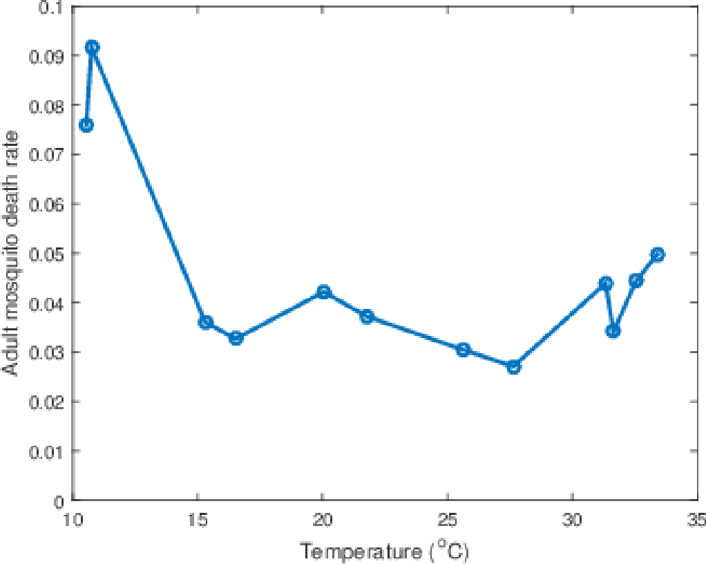 Figure 2.3: Plot of the adult mosquito death rate for different temperatures as given in Yang et al. [108, 109].