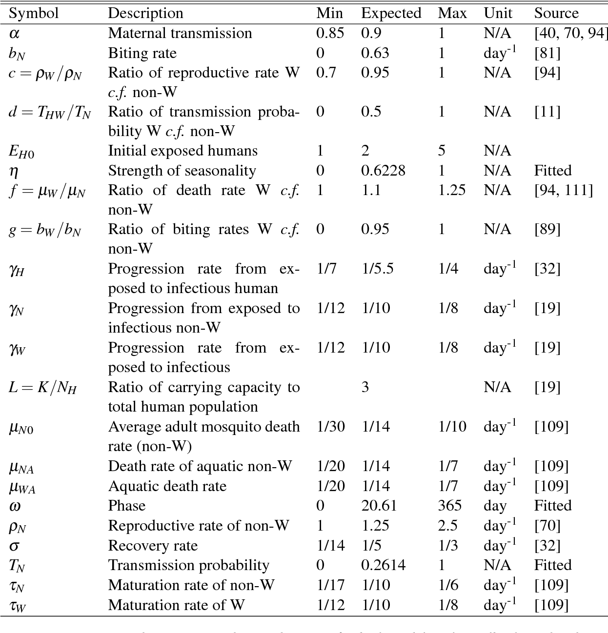 "Table 4.1: Parameter descriptions, values and sources for both models. The Wolbachia-related parameters are for the WMel strain. Here ""Non-W"" refers to non-Wolbachia mosquitoes and ""W"" refers to Wolbachia-carrying mosquitoes. Further explanation of the parameter values is given in the text."