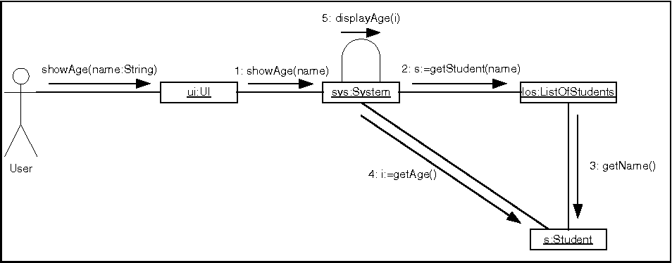 Uml collaboration diagram syntax an empirical study of figure 1 ccuart Image collections