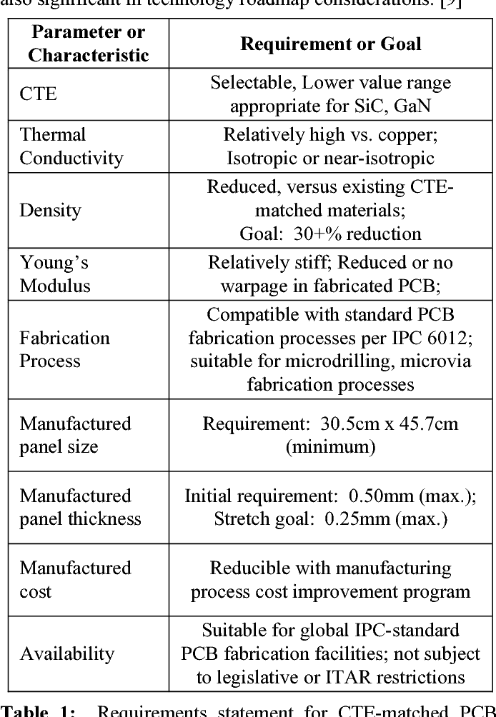 Table 1 from Development and application of copper-graphite