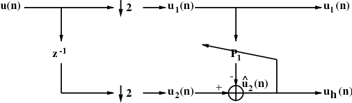 Fig. 1. Adaptive subband decomposition structure.