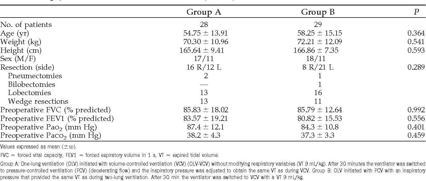 Table 1. Demographic and Other Data for All Patients Studied (n 57)