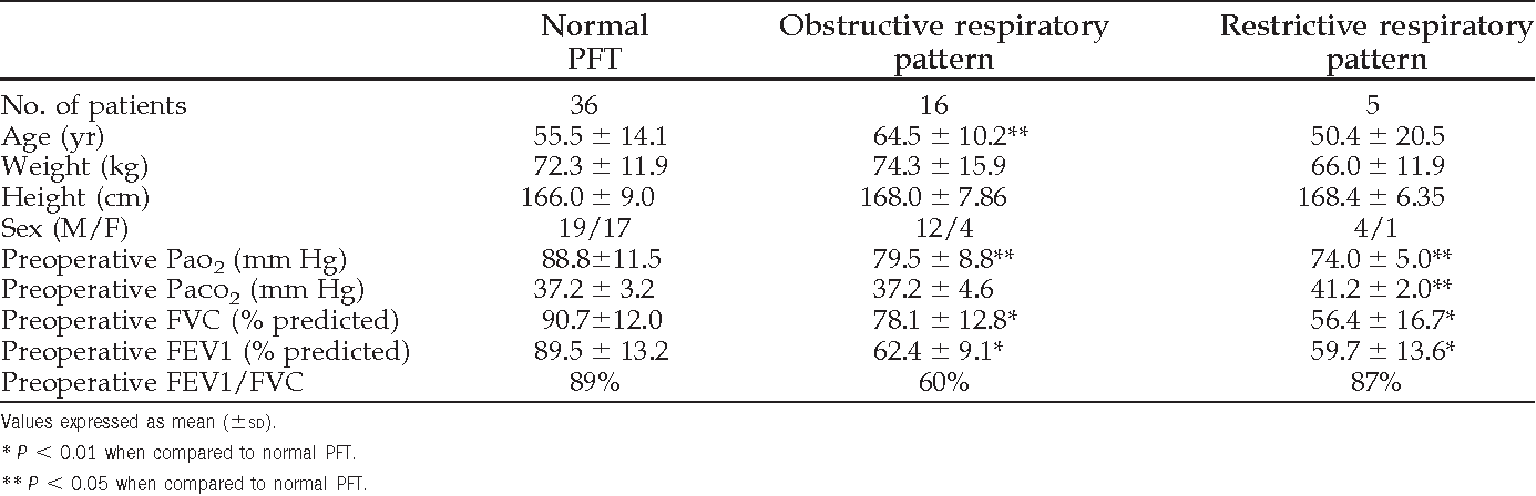 Table 2. Demographic and Other Data for the Patients Divided into Groups According to Their Pulmonary Function Test (PFT)