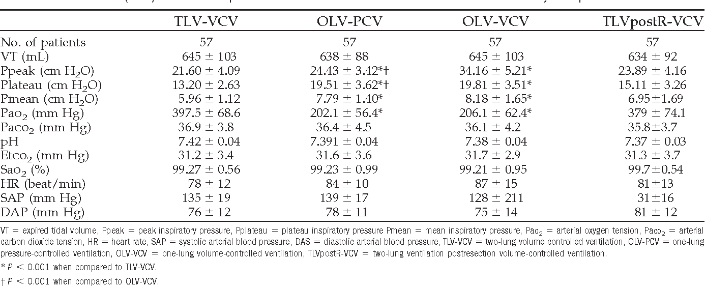 Table 3. Mean Values ( SD) for the Intraoperative Variables and Measurements for the Different Study Groups