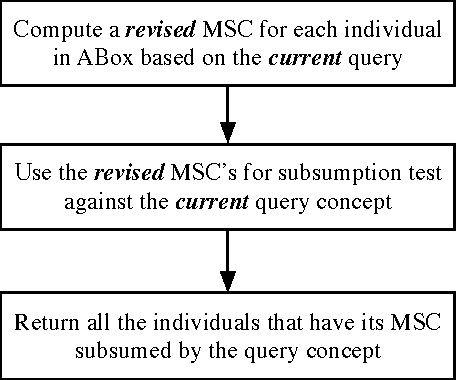 Figure 1 for Converting Instance Checking to Subsumption: A Rethink for Object Queries over Practical Ontologies