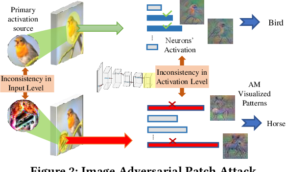 Figure 2 for DoPa: A Fast and Comprehensive CNN Defense Methodology against Physical Adversarial Attacks