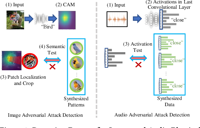 Figure 4 for DoPa: A Fast and Comprehensive CNN Defense Methodology against Physical Adversarial Attacks