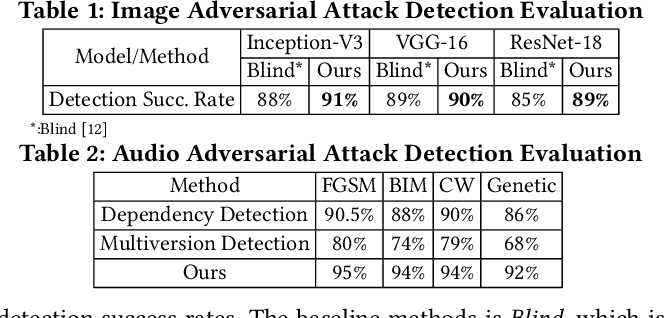 Figure 3 for DoPa: A Fast and Comprehensive CNN Defense Methodology against Physical Adversarial Attacks