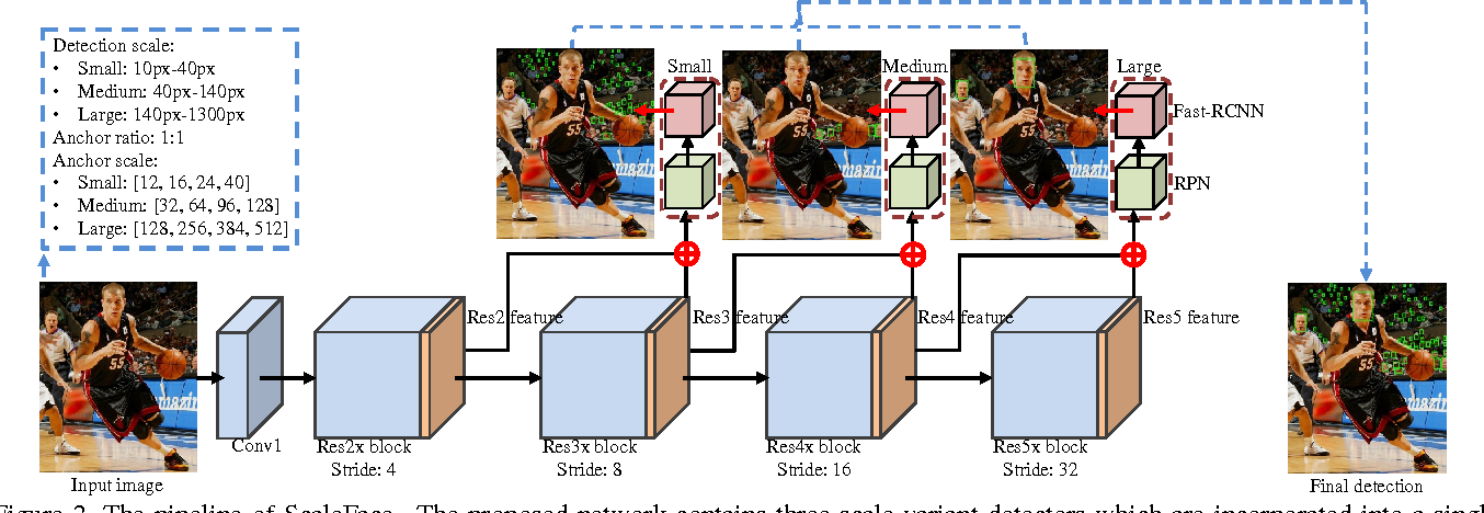 Figure 3 for Face Detection through Scale-Friendly Deep Convolutional Networks