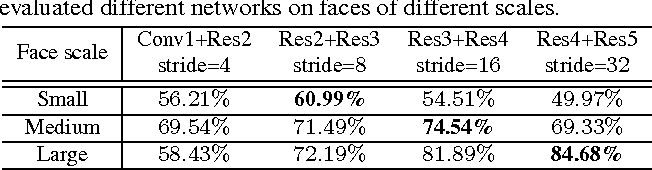 Figure 2 for Face Detection through Scale-Friendly Deep Convolutional Networks