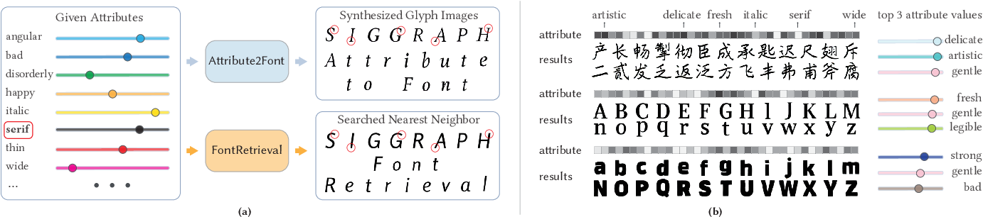 Figure 1 for Attribute2Font: Creating Fonts You Want From Attributes