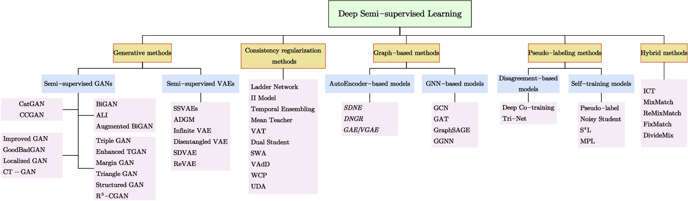 Figure 1 for A Survey on Deep Semi-supervised Learning