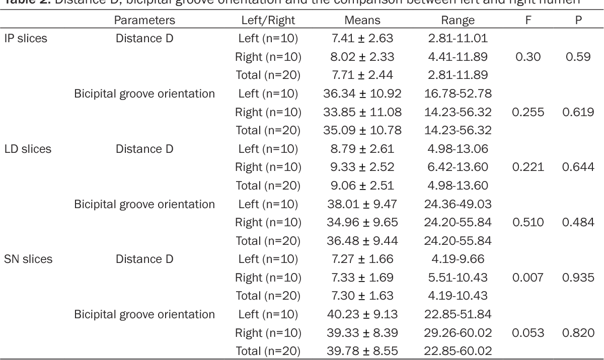 Correlation study on anatomical parameters of bicipital groove and ...