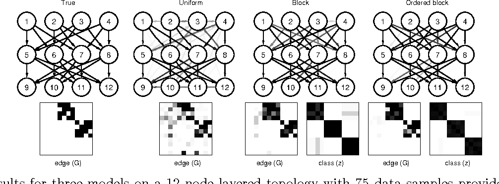 Figure 2 for Structured Priors for Structure Learning