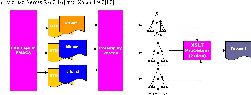 XBMS - an open XML bibliography management system - Semantic