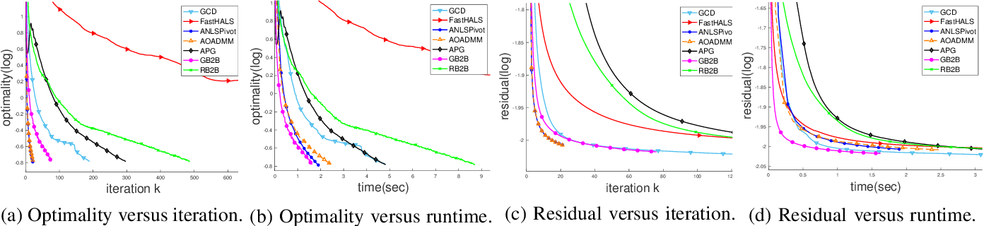 Figure 1 for Leveraging Two Reference Functions in Block Bregman Proximal Gradient Descent for Non-convex and Non-Lipschitz Problems