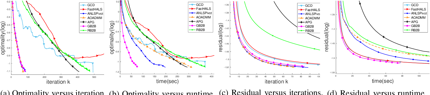 Figure 2 for Leveraging Two Reference Functions in Block Bregman Proximal Gradient Descent for Non-convex and Non-Lipschitz Problems