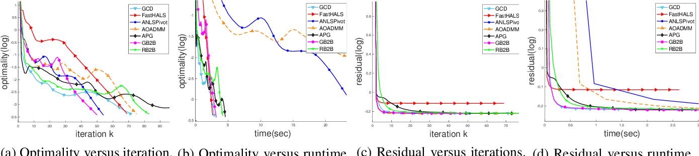 Figure 4 for Leveraging Two Reference Functions in Block Bregman Proximal Gradient Descent for Non-convex and Non-Lipschitz Problems