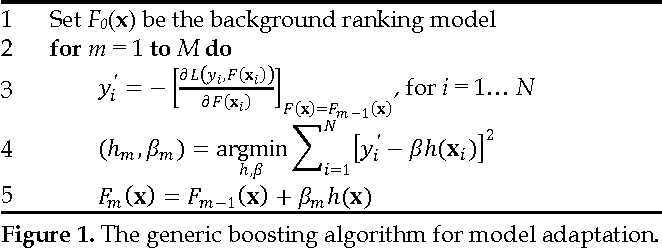 Figure 1 for Model Adaptation via Model Interpolation and Boosting for Web Search Ranking