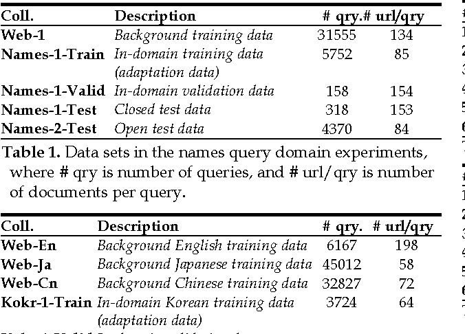 Figure 2 for Model Adaptation via Model Interpolation and Boosting for Web Search Ranking