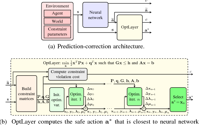 Figure 4 for OptLayer - Practical Constrained Optimization for Deep Reinforcement Learning in the Real World