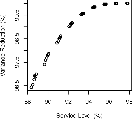 Figure 2: Impact of control variate on service level estimation.