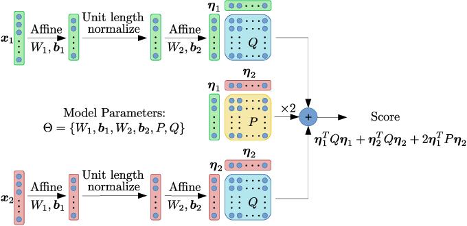 Figure 1 for Pairwise Discriminative Neural PLDA for Speaker Verification