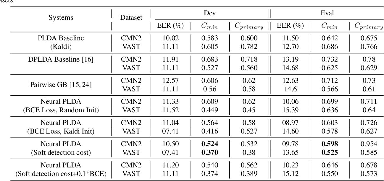 Figure 2 for Pairwise Discriminative Neural PLDA for Speaker Verification