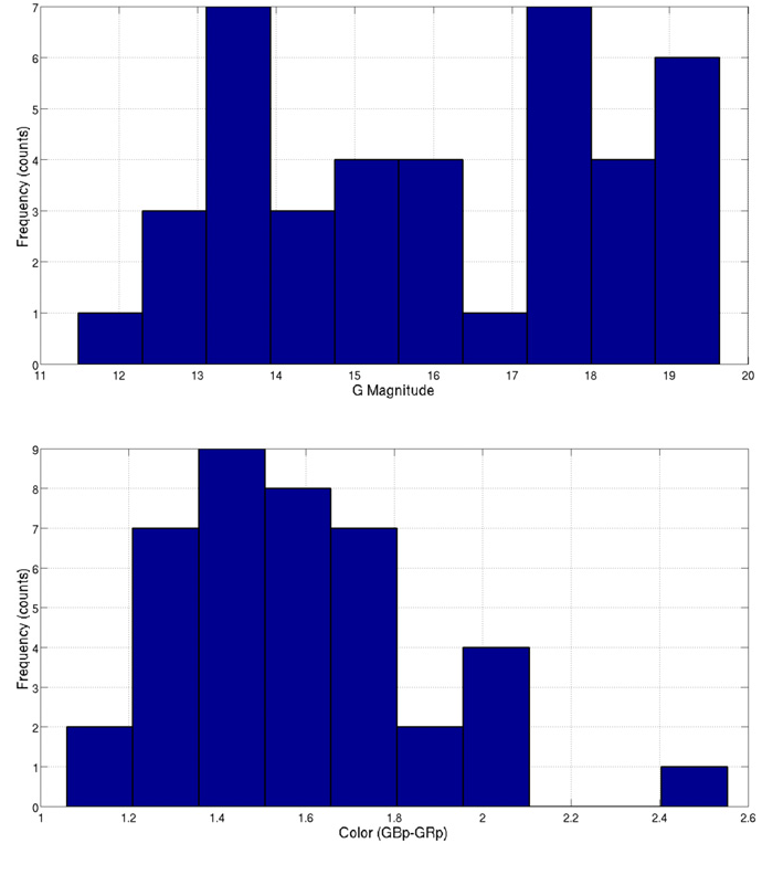 Figure 22 from SOM ensemble for unsupervised outlier analysis