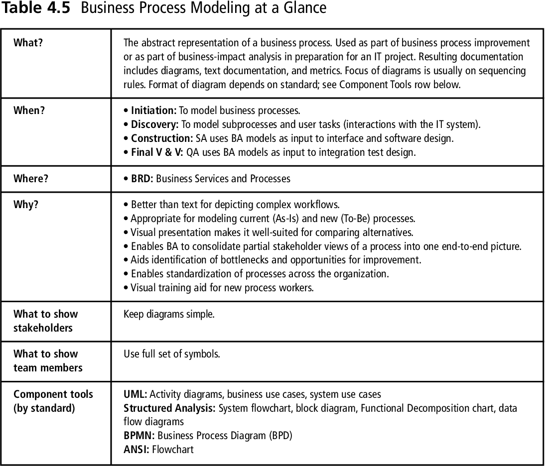 Table 6 9 from The Business Analyst's Handbook - Semantic